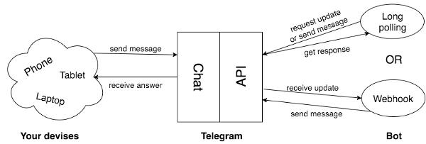 وب هوک در تلگرام