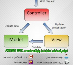 ASP.NET MVC-WWW.SOURCEIRAN.COM)