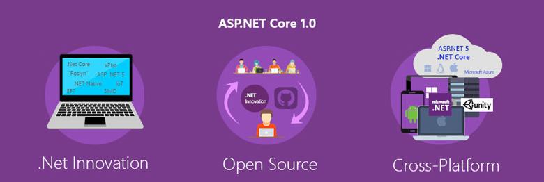 زبان برنامه نویسی ASP.Net Core1