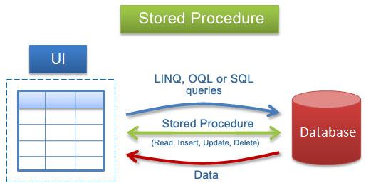 آموزش کامل stored procedure