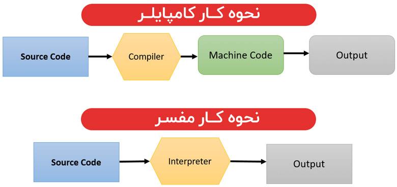 How to work interpreter and compiler بررسی کردن تفاوت کامپایلر و همچنین مفسر
