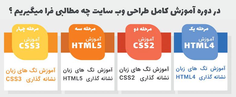 فیلم آموزش طراحی سایت با html و css