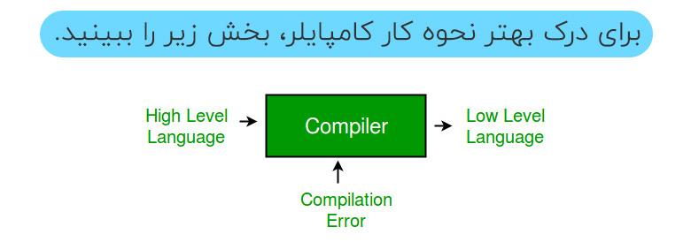 Image of how the compiler works کامپایلر در برنامه جذاب و جالب و خوب نویسی چیست و همچنین بررسی کردن انواع کامپایلر