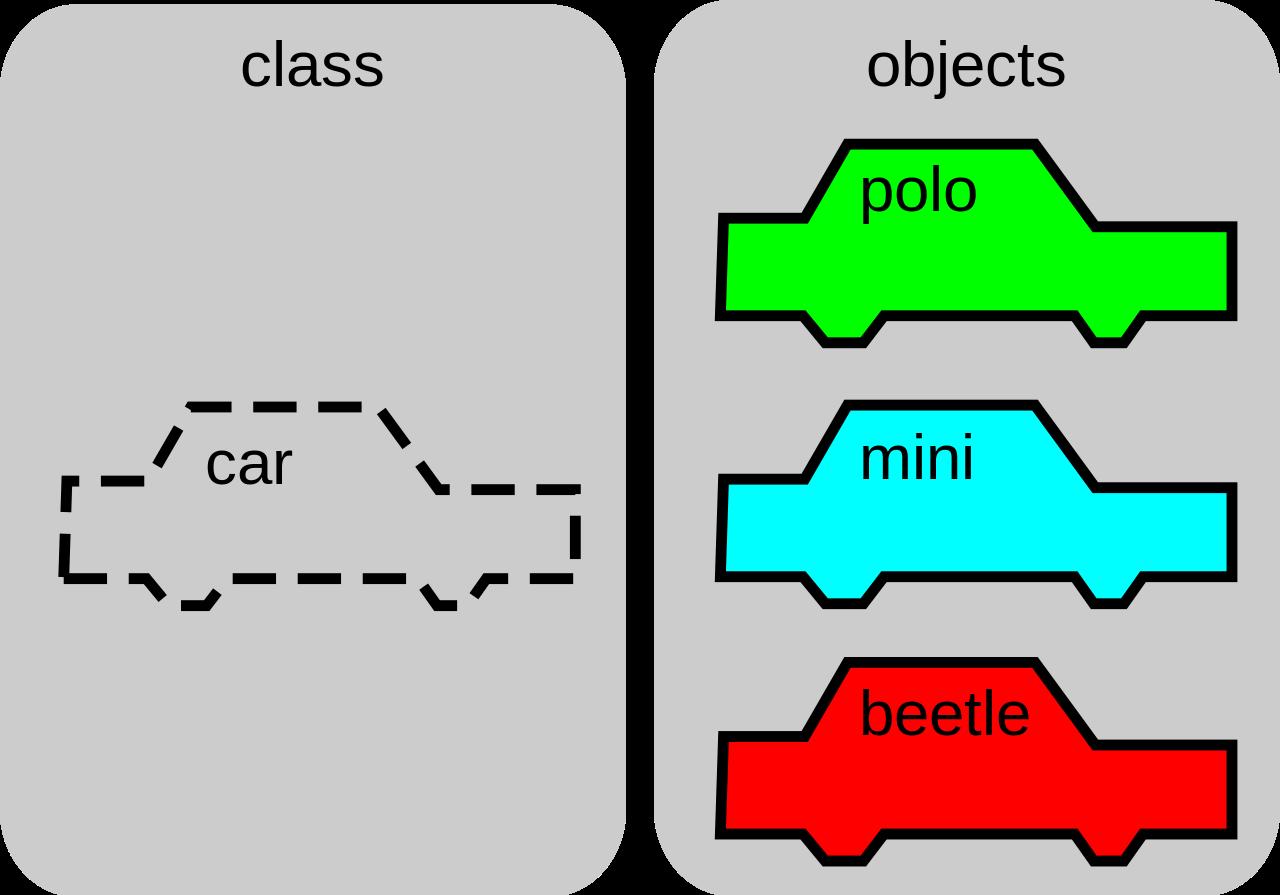Infographic The concept of simple language object oriented برنامه جذاب و جالب و خوب نویسی شی گرا چیست؟