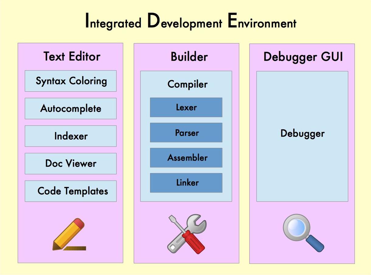 Integrated Development Environment IDE چیست و همچنین تفاوت آن هم با کامپایلر