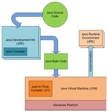 تعاملهای بین JDK و JRE
