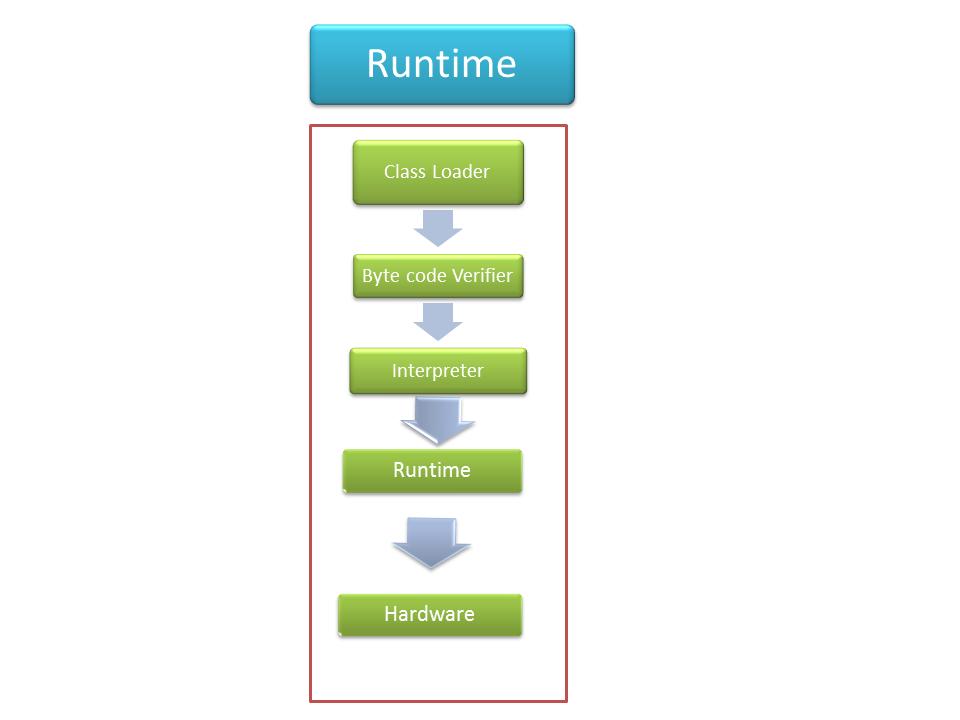JRE components فرق JDK و همچنین JRE چیست؟ و همچنین تفاوت آنها با JVM