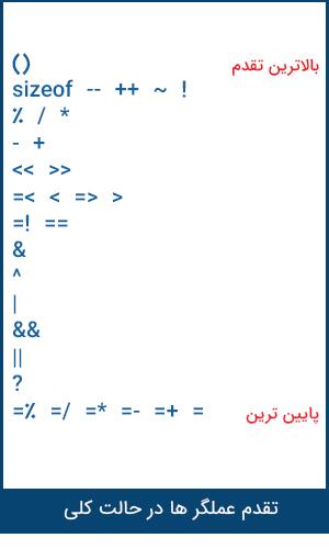 Operator precedence انواع عملگرها در برنامه جذاب و جالب و خوب نویسی C