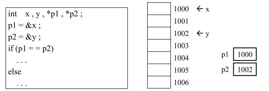 عمل مقایسه اشاره گرها