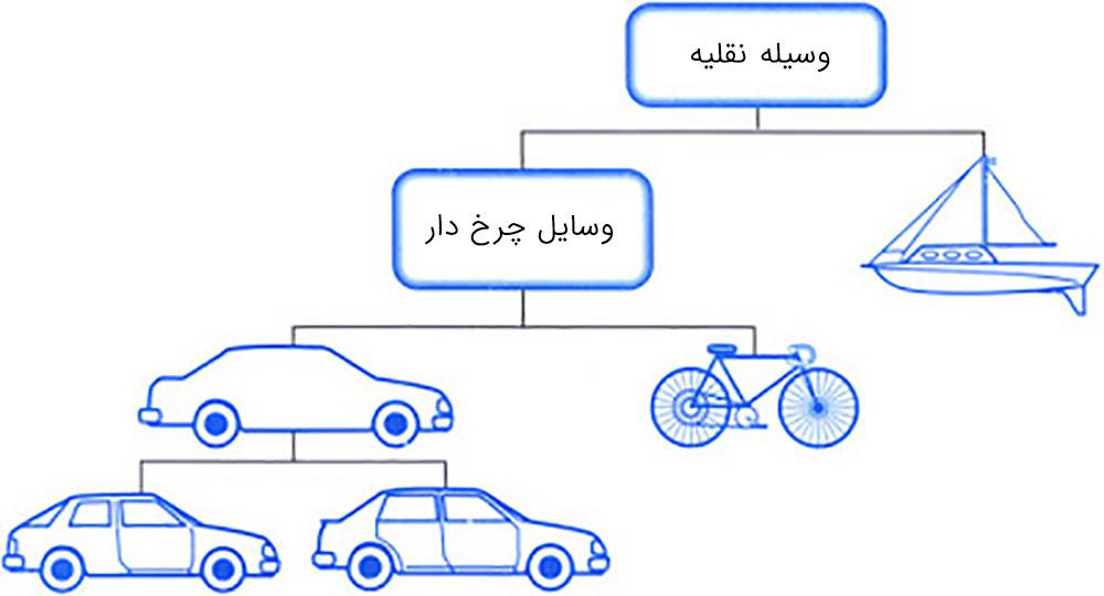 The concept of simple language object oriented برنامه جذاب و جالب و خوب نویسی شی گرا چیست؟