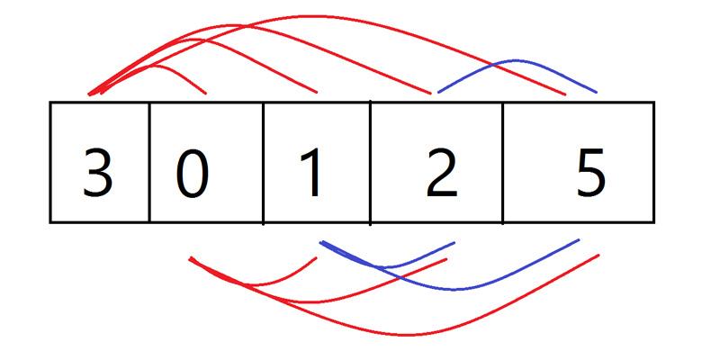 سورس جابجایی محتوای دو عدد بدون استفاده از متغیر کمکی