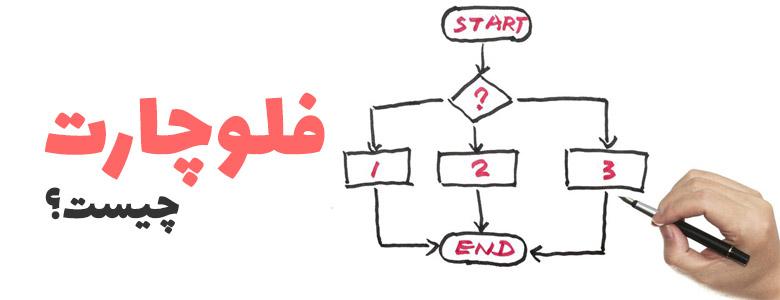 فلوچارت چیست؟ در آموزش الگوریتم و فلوچارت