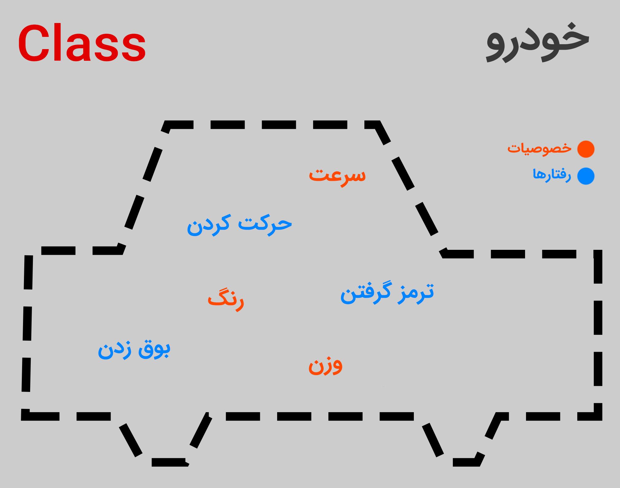 What is the concept of class in objectism برنامه جذاب و جالب و خوب نویسی شی گرا چیست؟