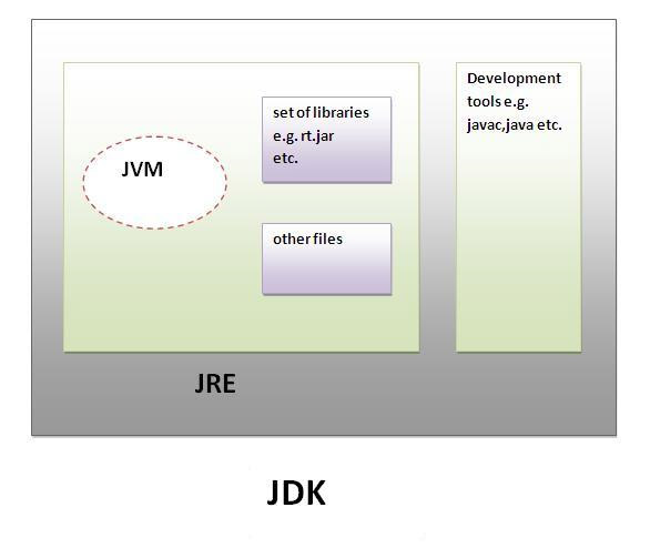 What is the difference between JDK and JRE And the difference is with JVM فرق JDK و همچنین JRE چیست؟ و همچنین تفاوت آنها با JVM