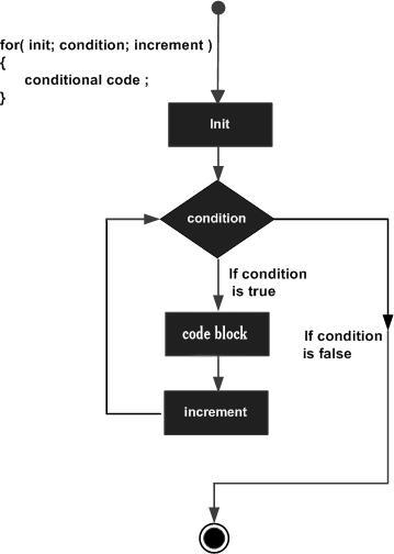 cpp for loop.jpg چگونه از حلقه های تکرار در زبان C بهره بری و استفاده کنیم