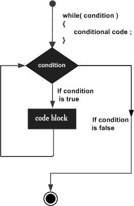 cpp while loop.jpg چگونه از حلقه های تکرار در زبان C بهره بری و استفاده کنیم