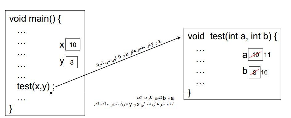 ارسال پارامتر به توابع از طریق مقدار