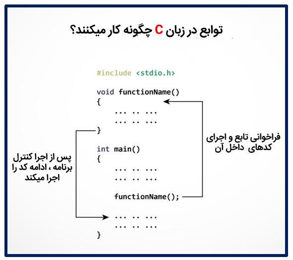 نوشتن تابع در زبان برنامه نویسی C