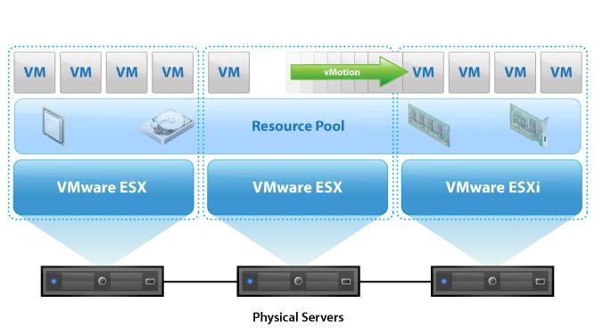 learning vmware sourceiran.com  دانلود کتاب آموزش راه اندازی سرور مجازی | آموزش شبکه
