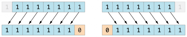 shiftbit انواع عملگرها در برنامه جذاب و جالب و خوب نویسی C