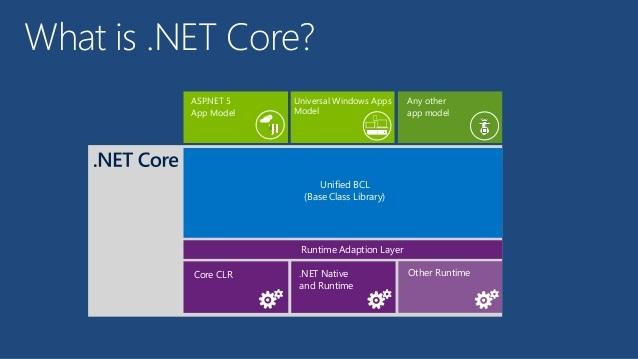 .NET Core چیست؟
